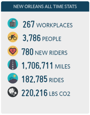 Recapping the Bike Easy April Challenge 2021